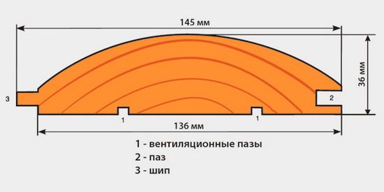 Блок Хаус размеры широкий