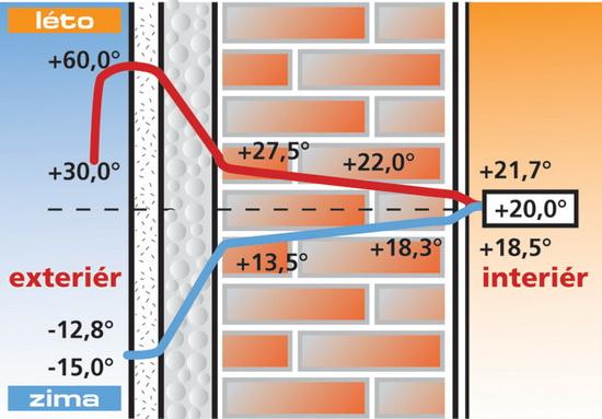 Утеплитель для кирпичных стен снаружи пенопласт 4