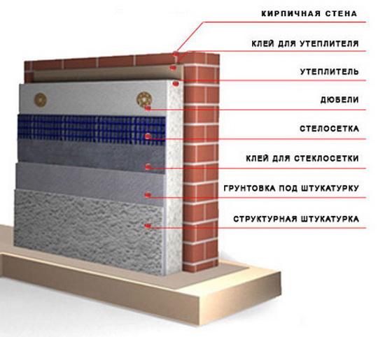 Правильный монтаж пенополистирола на внешние стены 2