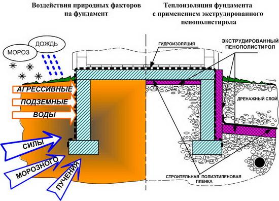 Процесс утепления дома экструдированным пенополистиролом 5