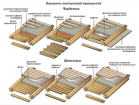 Как утеплить крышу, мансарду, чердак, фронтон в деревянном доме 3
