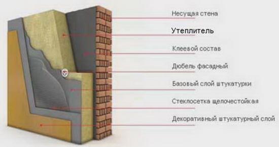 Утепление стен и штукатурка по пенополистиролу 4