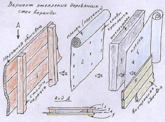 Утепление веранды деревянного дома изнутри 4
