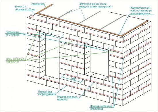 Правильное армирование газобетонных блоков при возведении двухэтажного дома 3