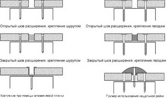 ЦСП - технические характеристики и примение в частном строительстве 4
