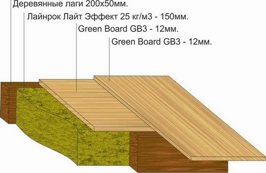 Гринборд - панели для фасадных работ в частном строительстве 3