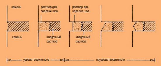Как делается расшивка швов кладки из кирпича - мастер-класс 4