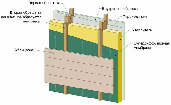 Пароизоляция - какой стороной укладывать в каркасной стене 3