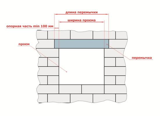 Перемычки для газобетонных блоков на частный дом - виды и характеристики 2