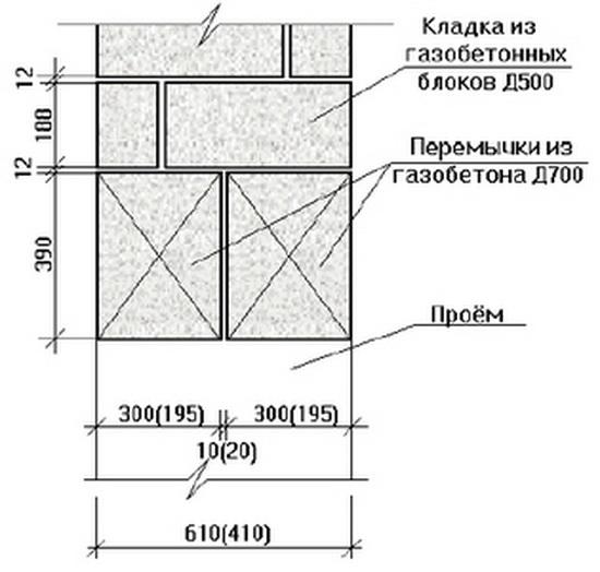 Перемычки для газобетонных блоков на частный дом - виды и характеристики 3