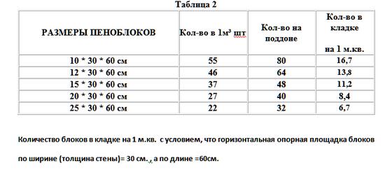 Стандартные размеры пеноблоков для строительства дома 3