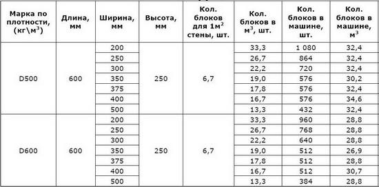 Стандартные размеры пеноблоков для строительства дома 4