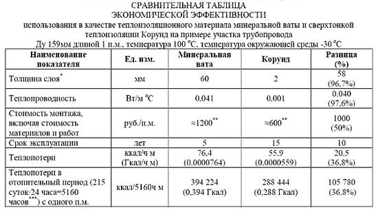 Теплоизоляция Корунд – отзывы и технические характеристики теплоизоляционной краски 4