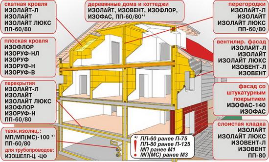Утеплитель Изорок – отзывы и технические характеристики утеплителя 3