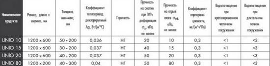 Утеплитель ПАРОК – технические характеристики и отзывы про утеплители 4