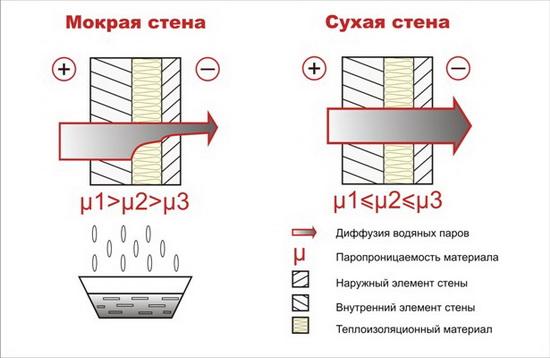 Утеплитель ТЕХНОНИКОЛЬ – технические характеристики листового утеплителя 5
