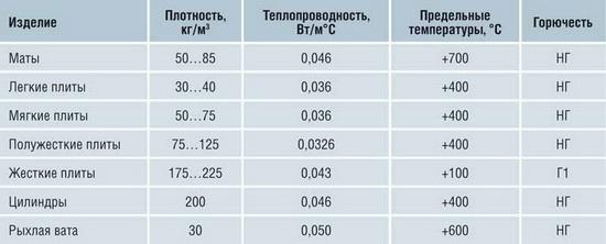 Базальтовая вата – таблица технических характеристик 2