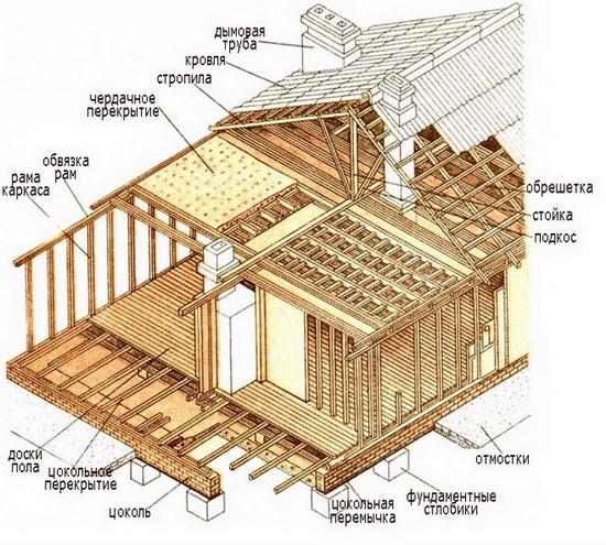 Каркасный дом – схемы и чертежи узлов 1