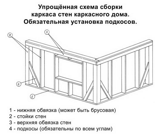 Каркасный дом – схемы и чертежи узлов 4