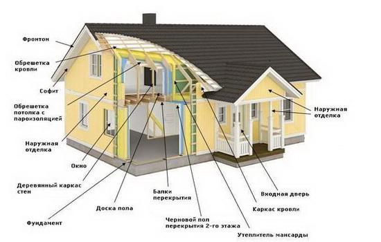Каркасный дом – схемы и чертежи узлов 5