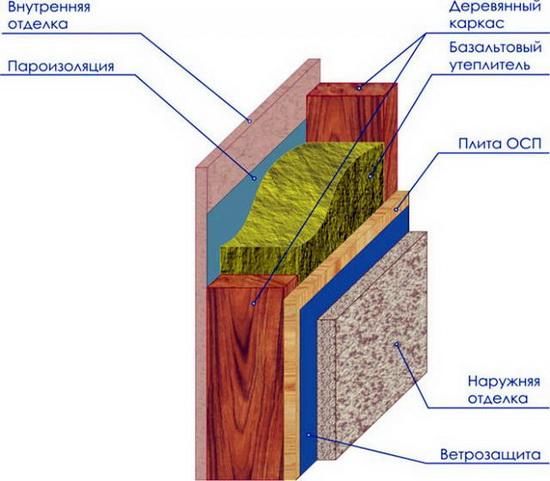 Конструкция каркасного дома – схемы узлов 2