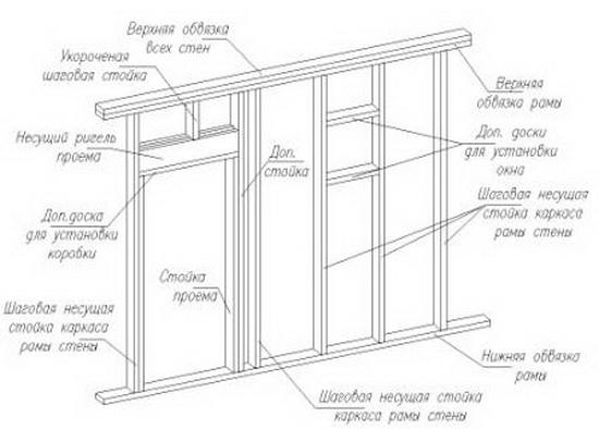 Конструкция каркасного дома – схемы узлов 6