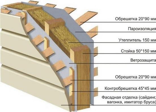 Конструкция стен каркасного дома – схема пирога 1
