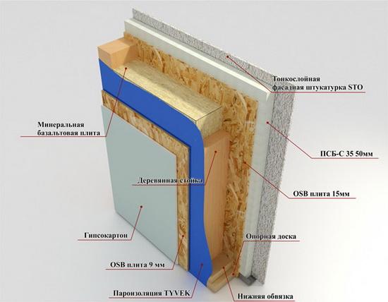 Конструкция стен каркасного дома – схема пирога 4
