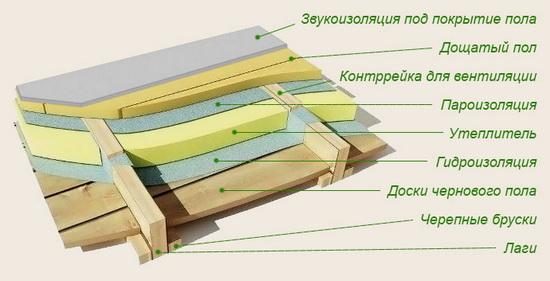 Пол в деревянном доме - гидроизоляция и пароизоляция 2