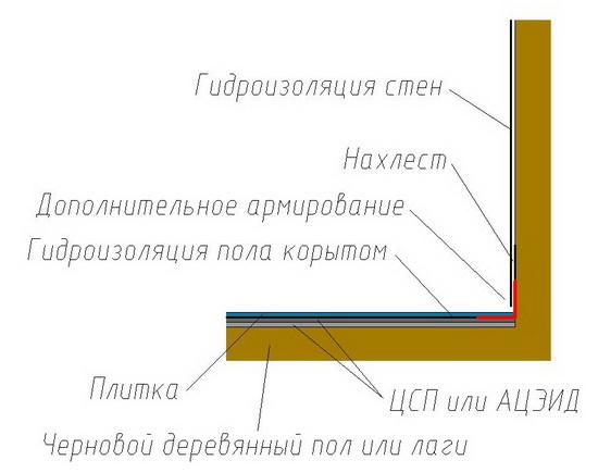 Пол в деревянном доме - гидроизоляция и пароизоляция 6