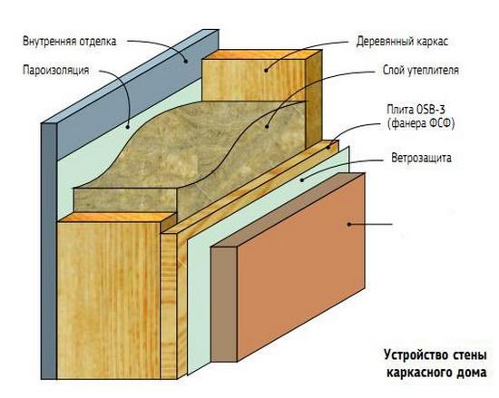 Принцип построения каркасной стены - схема 1