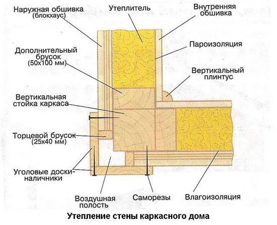 Принцип построения каркасной стены - схема 2