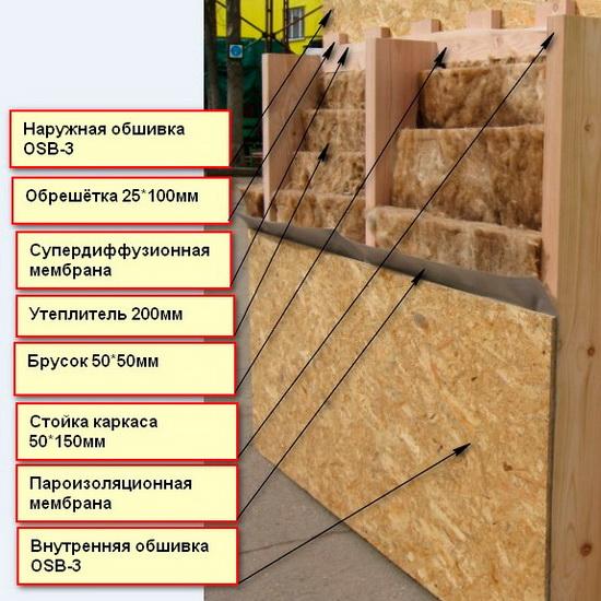 Принцип построения каркасной стены - схема 6