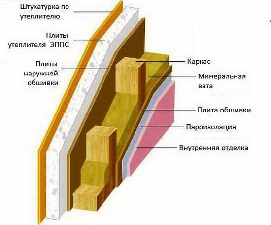 Принцип построения каркасной стены - схема 7