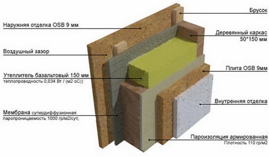 Схема пирога стены каркасного дома с минватой 3