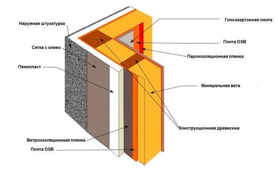 Схема пирога стены каркасного дома с минватой 4