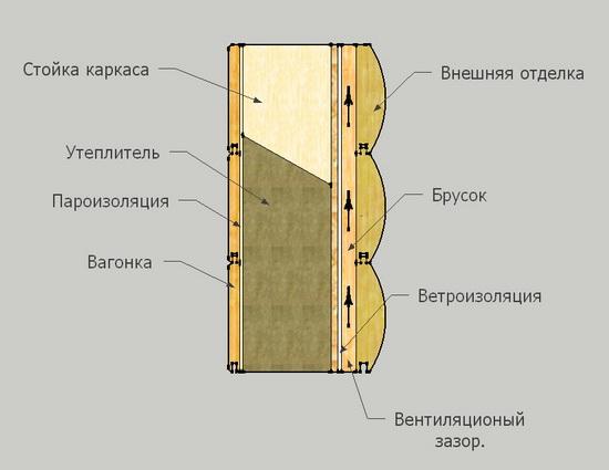Стена каркасного дома – устройство стенового пирога 1