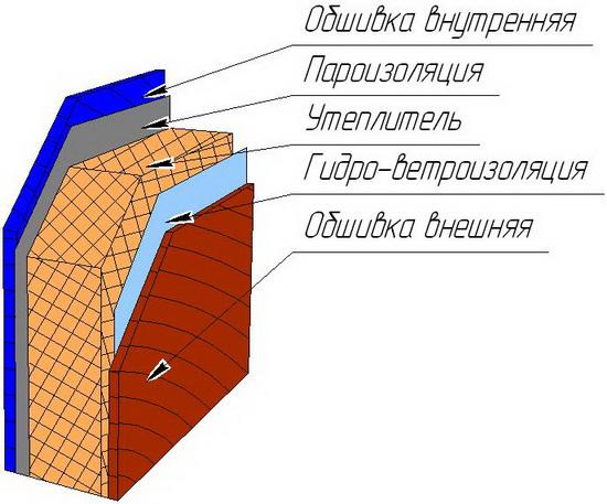 Стена каркасного дома – устройство стенового пирога 3