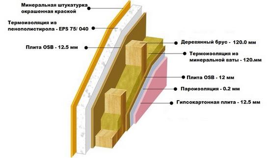 Толщина стен каркасного дома для зимнего проживания - схемы 3