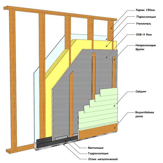 Толщина стен каркасного дома для зимнего проживания - схемы 5