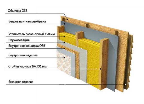 Каркасная стена в разрезе – схема и комментарии 3