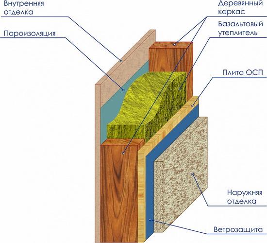 Отвечаем на вопрос, можно ли строить каркасный дом зимой 4