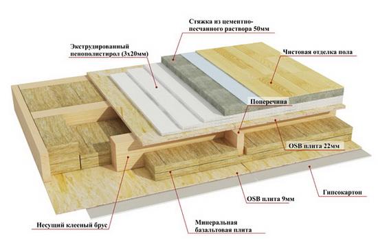 Отвечаем на вопрос, можно ли строить каркасный дом зимой 5