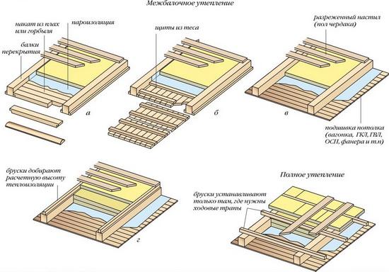 Правильная пароизоляция чердачного перекрытия по деревянным балкам 1