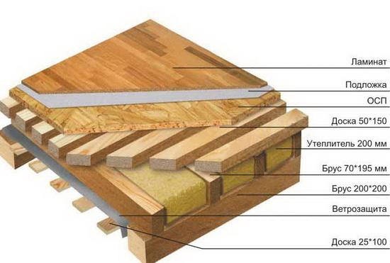 Правильная пароизоляция чердачного перекрытия по деревянным балкам 3