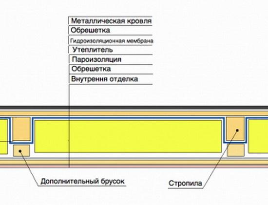 Правильная пароизоляция чердачного перекрытия по деревянным балкам 5