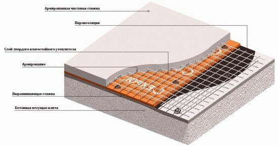 Правильная пароизоляция чердачного перекрытия по деревянным балкам 6