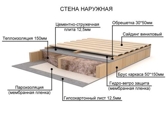 Толщина стены каркасного дома для постоянного в нем проживания 3