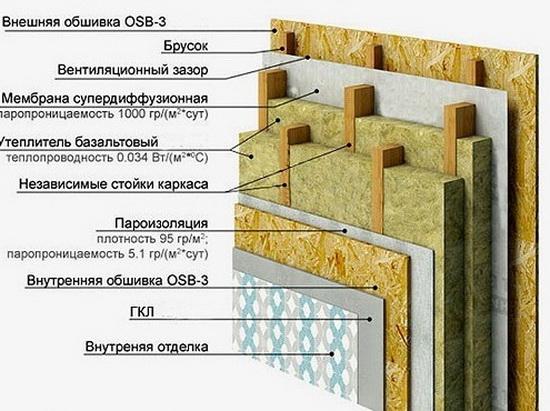 Толщина стены каркасного дома для постоянного в нем проживания 5