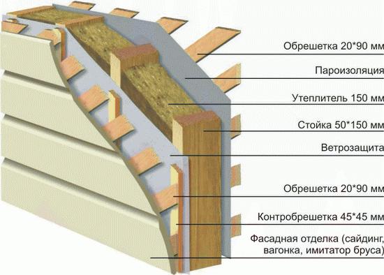 Толщина стены каркасного дома для постоянного в нем проживания 6